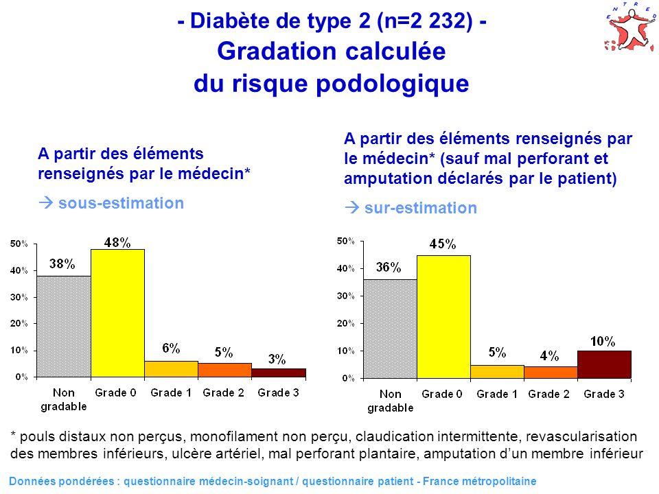 - Diabète de type 2 (n=2 232) - Gradation calculée du risque podologique