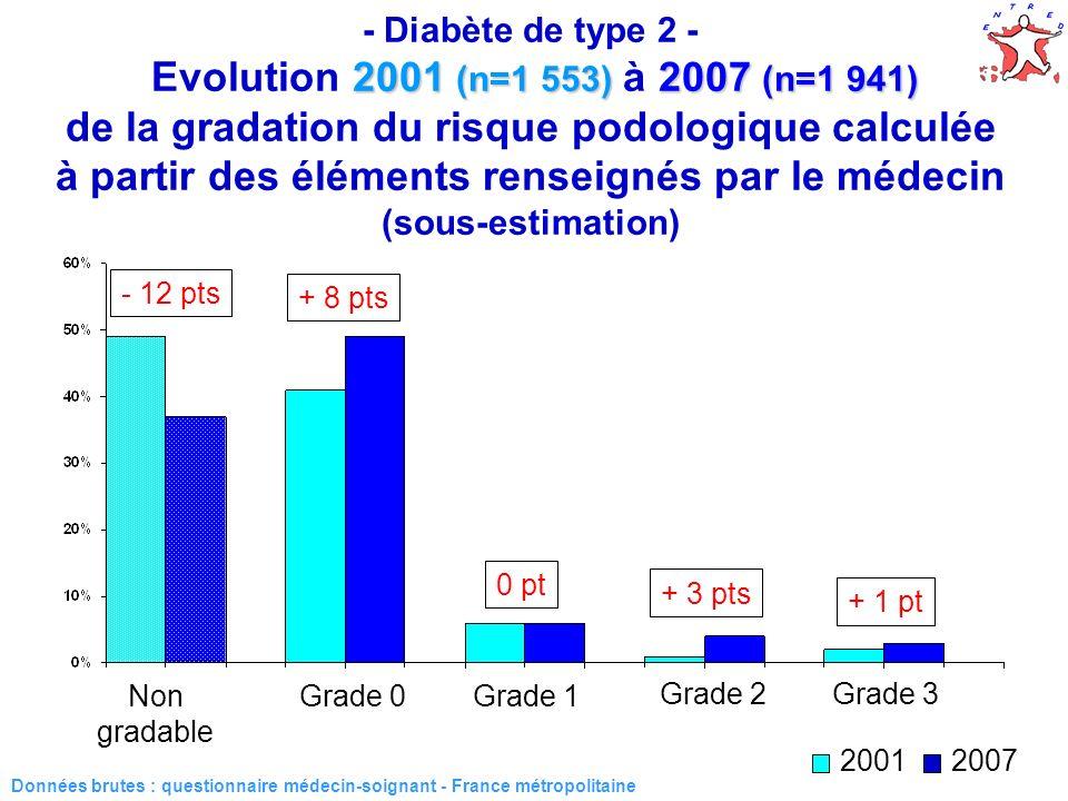 - Diabète de type 2 - Evolution 2001 (n=1 553) à 2007 (n=1 941) de la gradation du risque podologique calculée à partir des éléments renseignés par le médecin (sous-estimation)