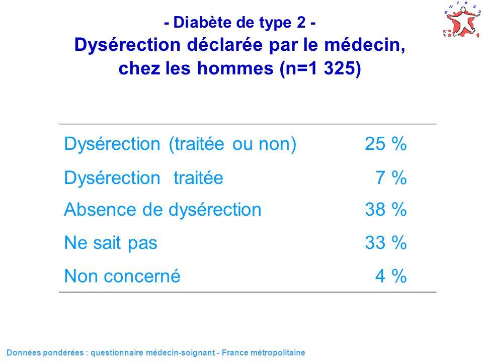 Dysérection (traitée ou non) 25 % Dysérection traitée 7 %