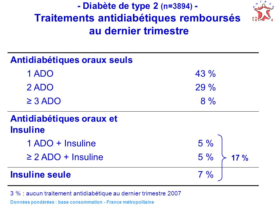 Antidiabétiques oraux seuls 1 ADO 43 % 2 ADO 29 % ≥ 3 ADO 8 %