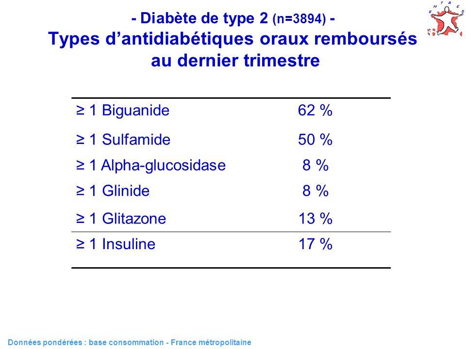 - Diabète de type 2 (n=3894) - Types d'antidiabétiques oraux remboursés au dernier trimestre
