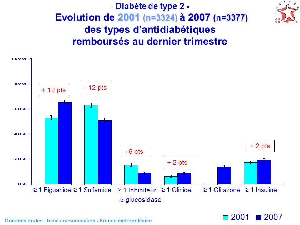 Diabète de type 2 - Evolution de 2001 (n=3324) à 2007 (n=3377) des types d'antidiabétiques remboursés au dernier trimestre