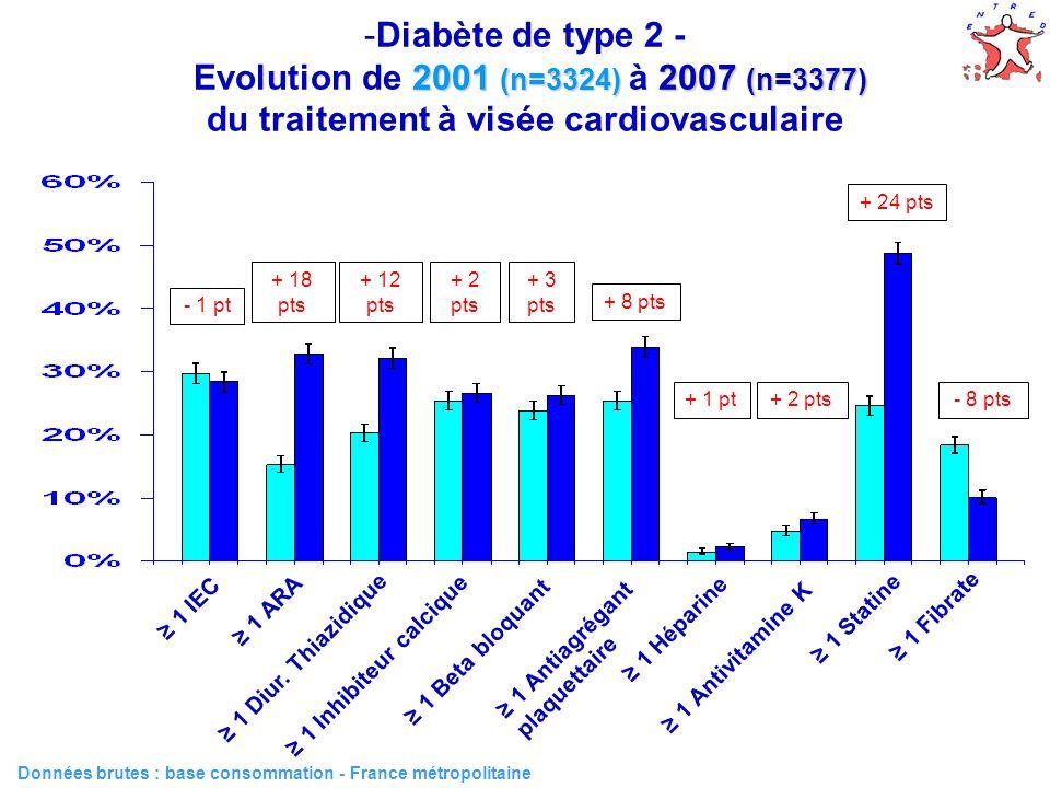 Diabète de type 2 - Evolution de 2001 (n=3324) à 2007 (n=3377) du traitement à visée cardiovasculaire