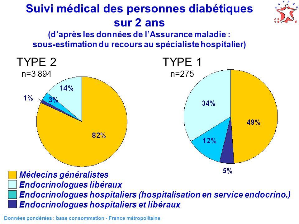 Suivi médical des personnes diabétiques sur 2 ans (d'après les données de l'Assurance maladie : sous-estimation du recours au spécialiste hospitalier)