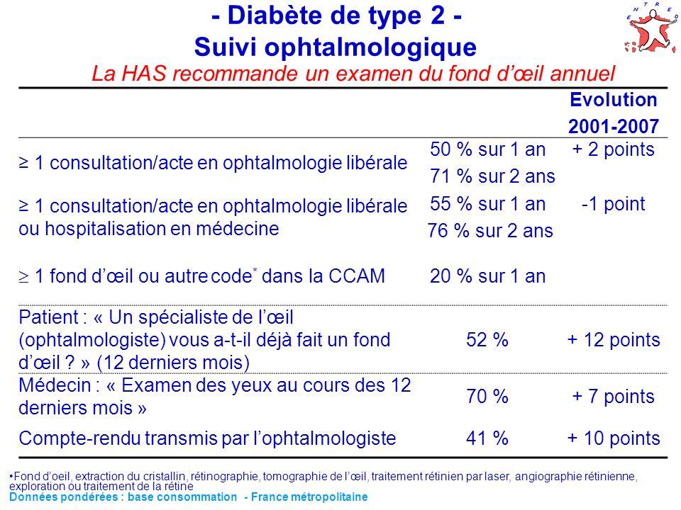 - Diabète de type 2 - Suivi ophtalmologique