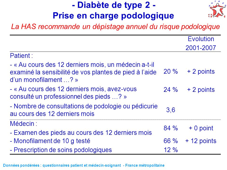 - Diabète de type 2 - Prise en charge podologique