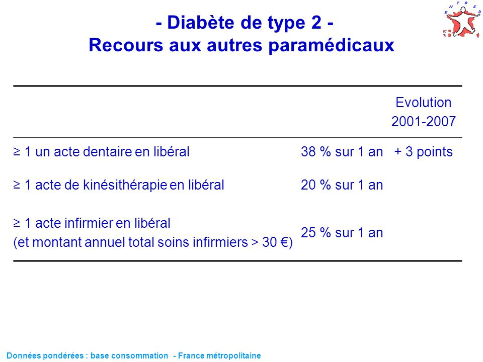 - Diabète de type 2 - Recours aux autres paramédicaux