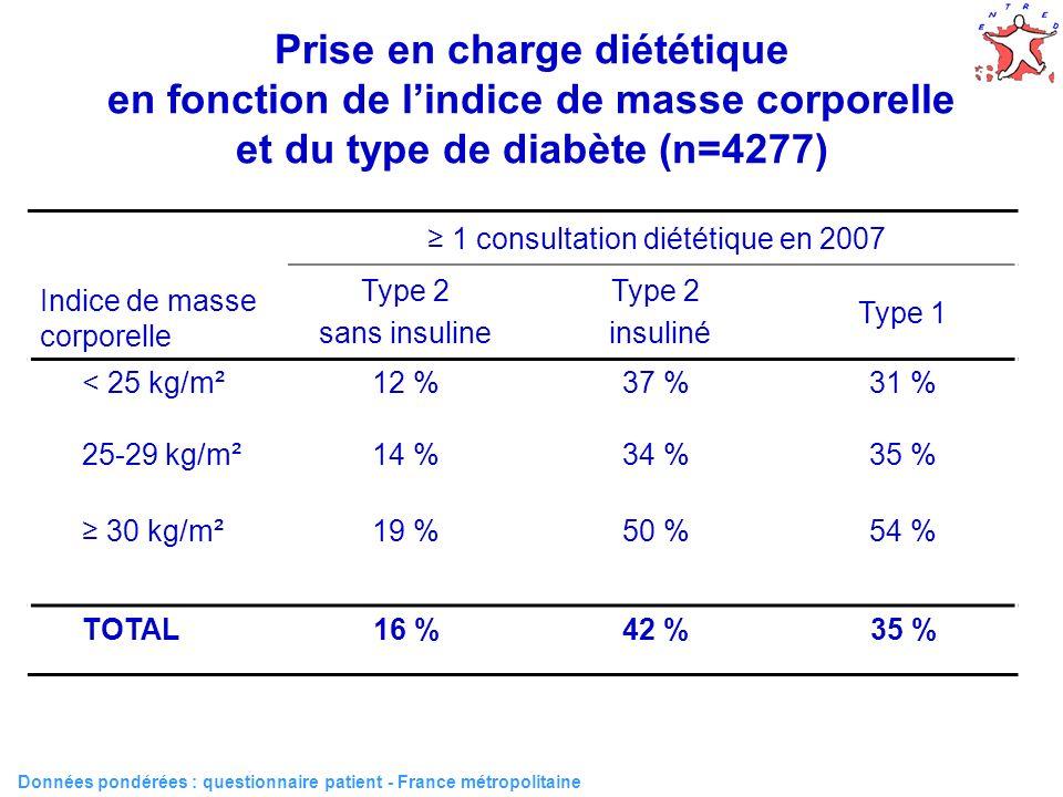 ≥ 1 consultation diététique en 2007