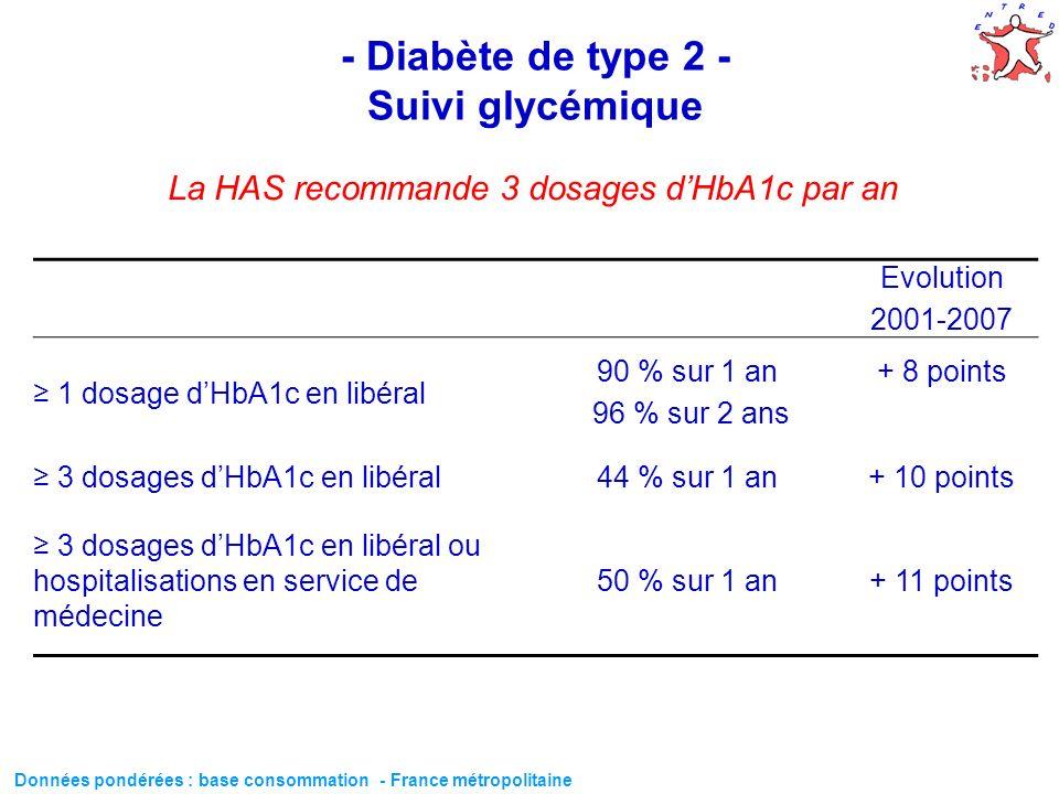 - Diabète de type 2 - Suivi glycémique