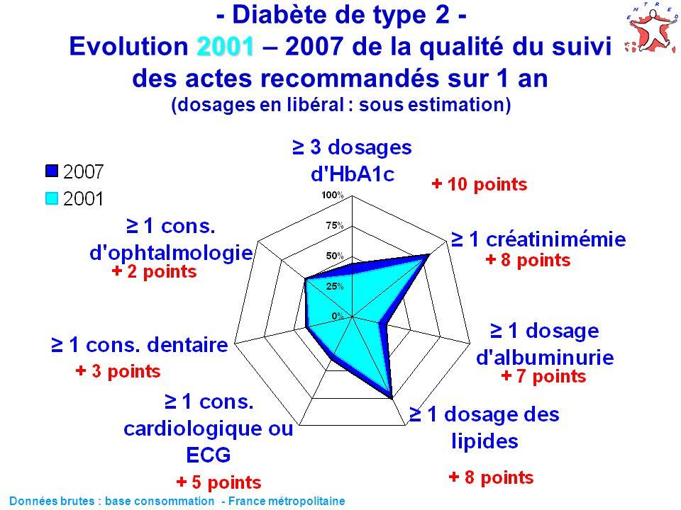 - Diabète de type 2 - Evolution 2001 – 2007 de la qualité du suivi des actes recommandés sur 1 an (dosages en libéral : sous estimation)