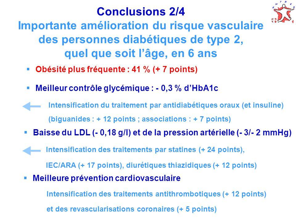Conclusions 2/4 Importante amélioration du risque vasculaire des personnes diabétiques de type 2, quel que soit l'âge, en 6 ans