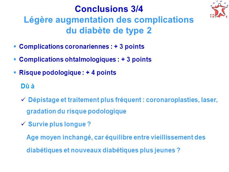 Conclusions 3/4 Légère augmentation des complications du diabète de type 2