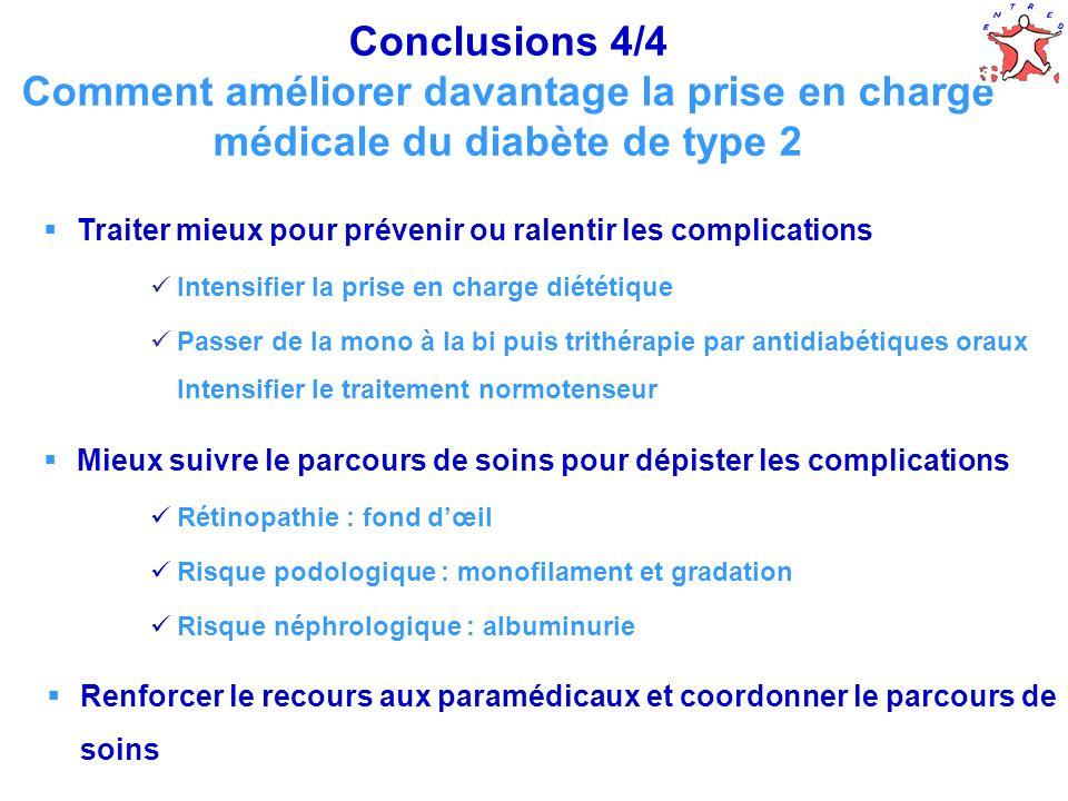 Conclusions 4/4 Comment améliorer davantage la prise en charge médicale du diabète de type 2