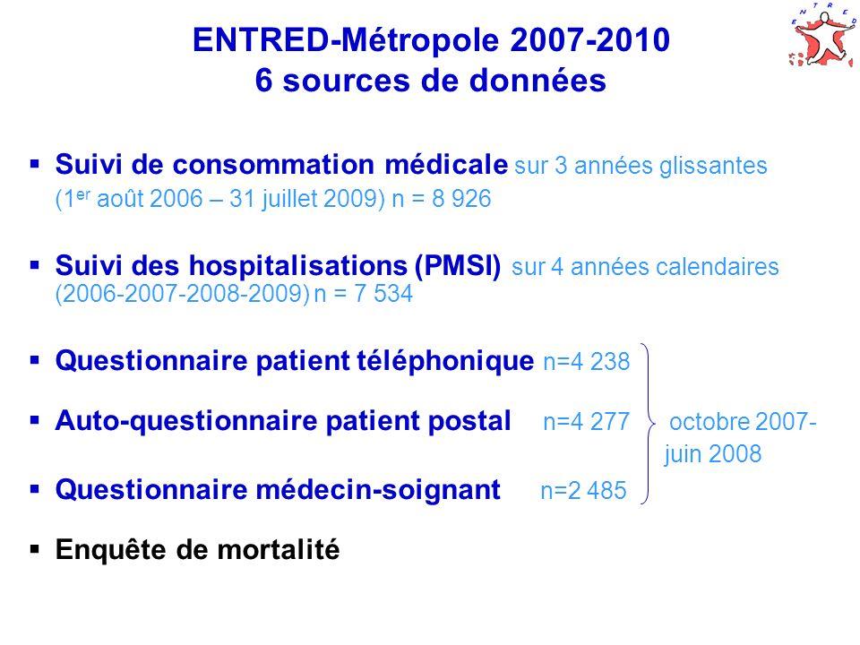 ENTRED-Métropole 2007-2010 6 sources de données