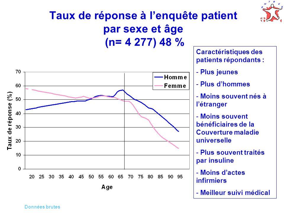 Taux de réponse à l'enquête patient par sexe et âge (n= 4 277) 48 %
