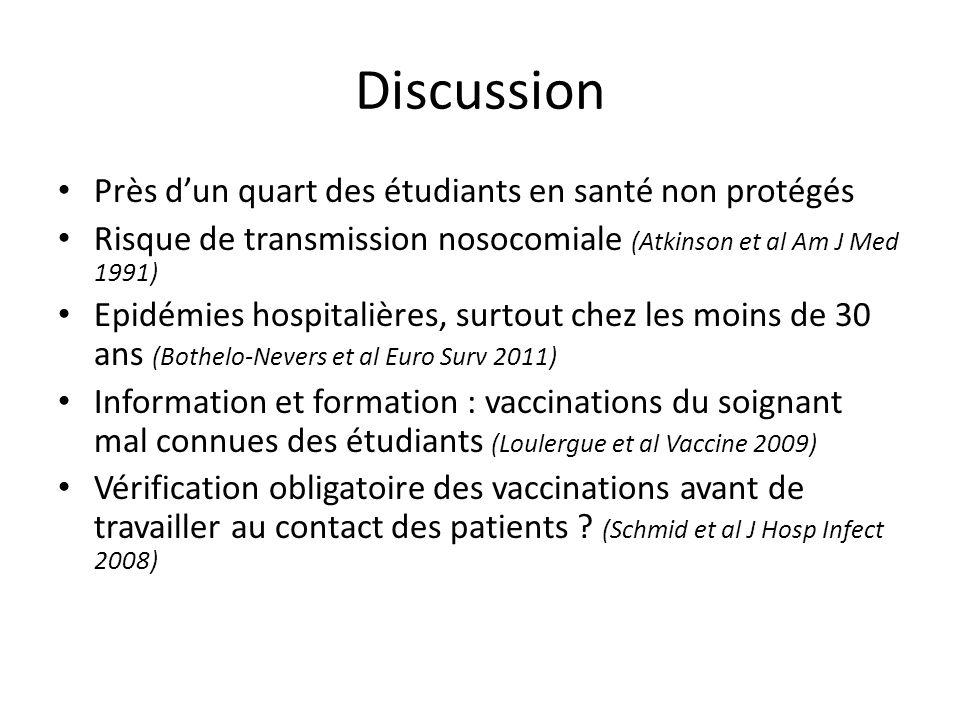 Discussion Près d'un quart des étudiants en santé non protégés