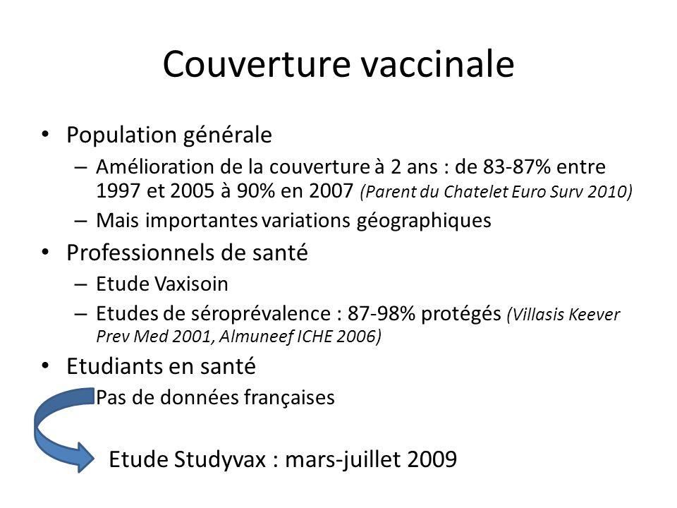 Couverture vaccinale Population générale Professionnels de santé