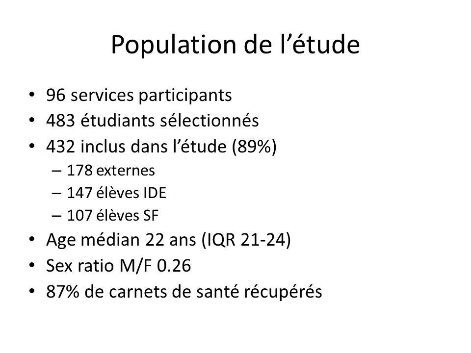 Population de l'étude 96 services participants