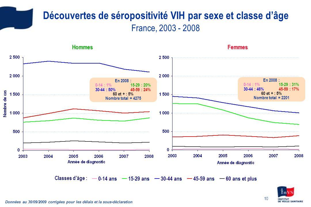 Découvertes de séropositivité VIH par sexe et classe d'âge France, 2003 - 2008