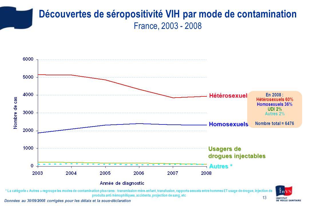 Découvertes de séropositivité VIH par mode de contamination France, 2003 - 2008