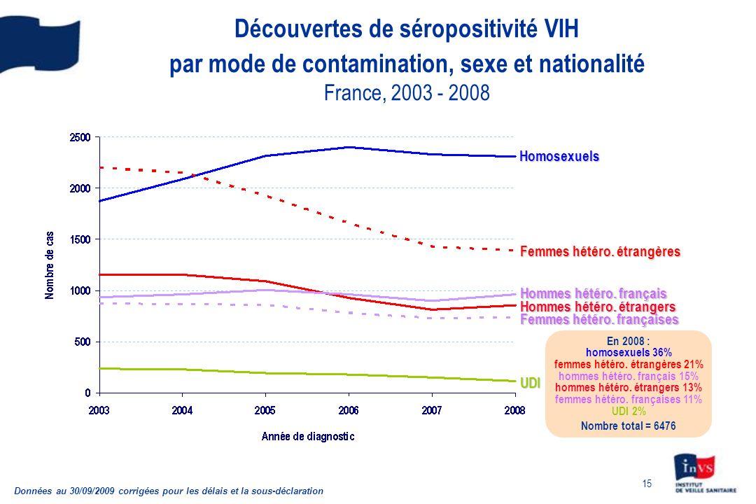 Découvertes de séropositivité VIH par mode de contamination, sexe et nationalité France, 2003 - 2008
