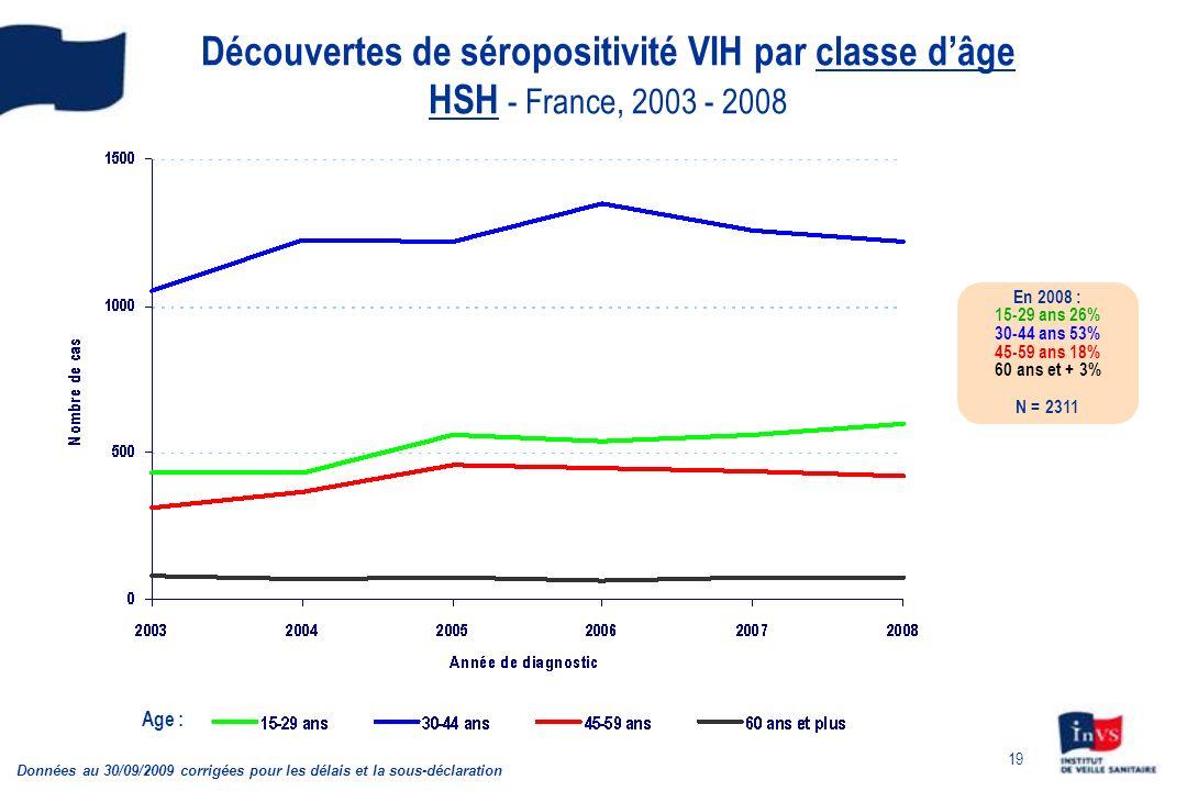 Découvertes de séropositivité VIH par classe d'âge HSH - France, 2003 - 2008