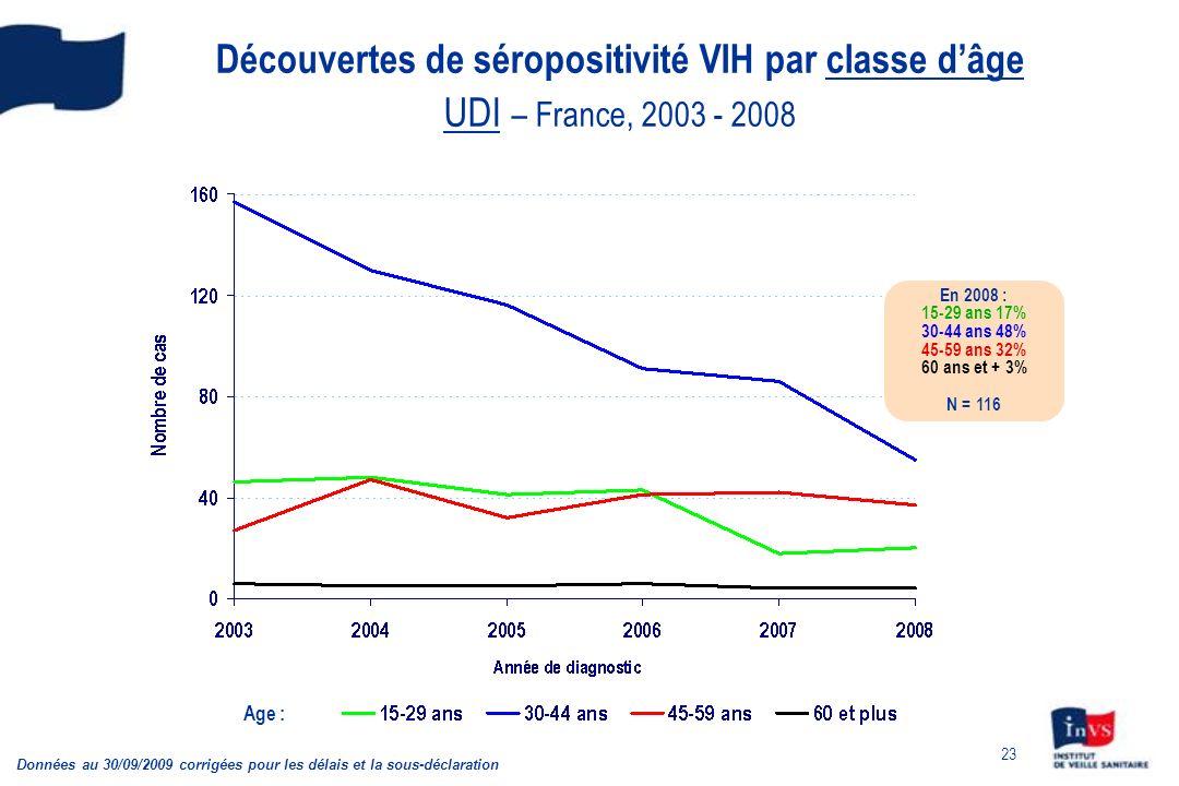 Découvertes de séropositivité VIH par classe d'âge UDI – France, 2003 - 2008