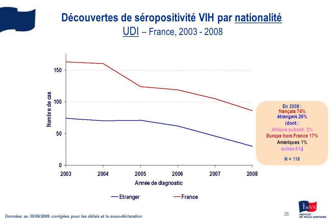 Découvertes de séropositivité VIH par nationalité UDI – France, 2003 - 2008