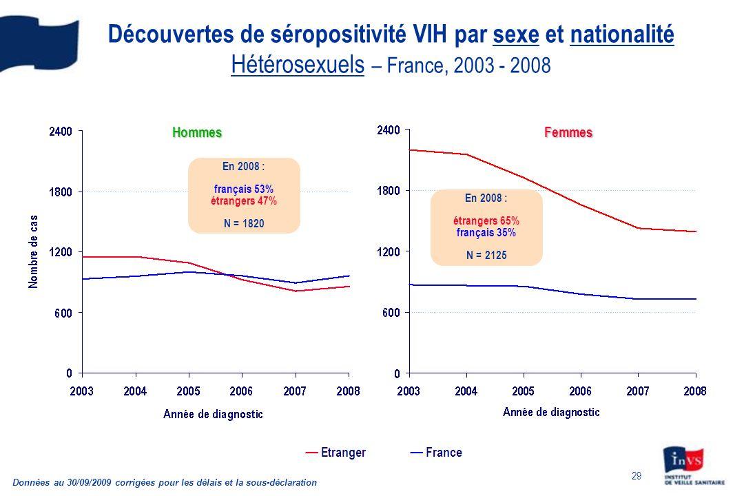 Découvertes de séropositivité VIH par sexe et nationalité Hétérosexuels – France, 2003 - 2008