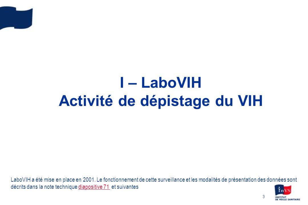 I – LaboVIH Activité de dépistage du VIH