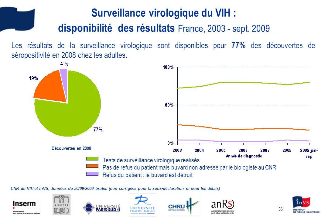 Surveillance virologique du VIH : disponibilité des résultats France, 2003 - sept. 2009