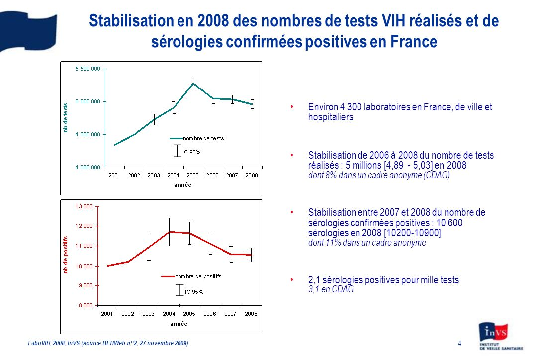 Stabilisation en 2008 des nombres de tests VIH réalisés et de sérologies confirmées positives en France