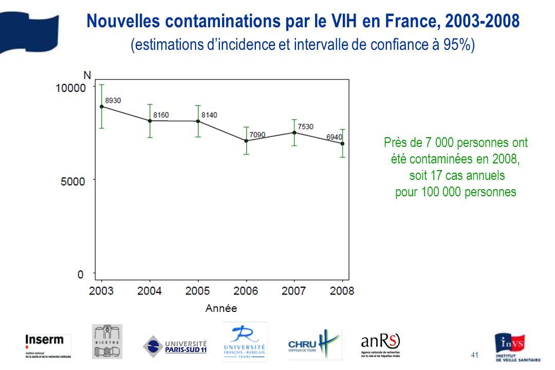 Près de 7 000 personnes ont été contaminées en 2008,