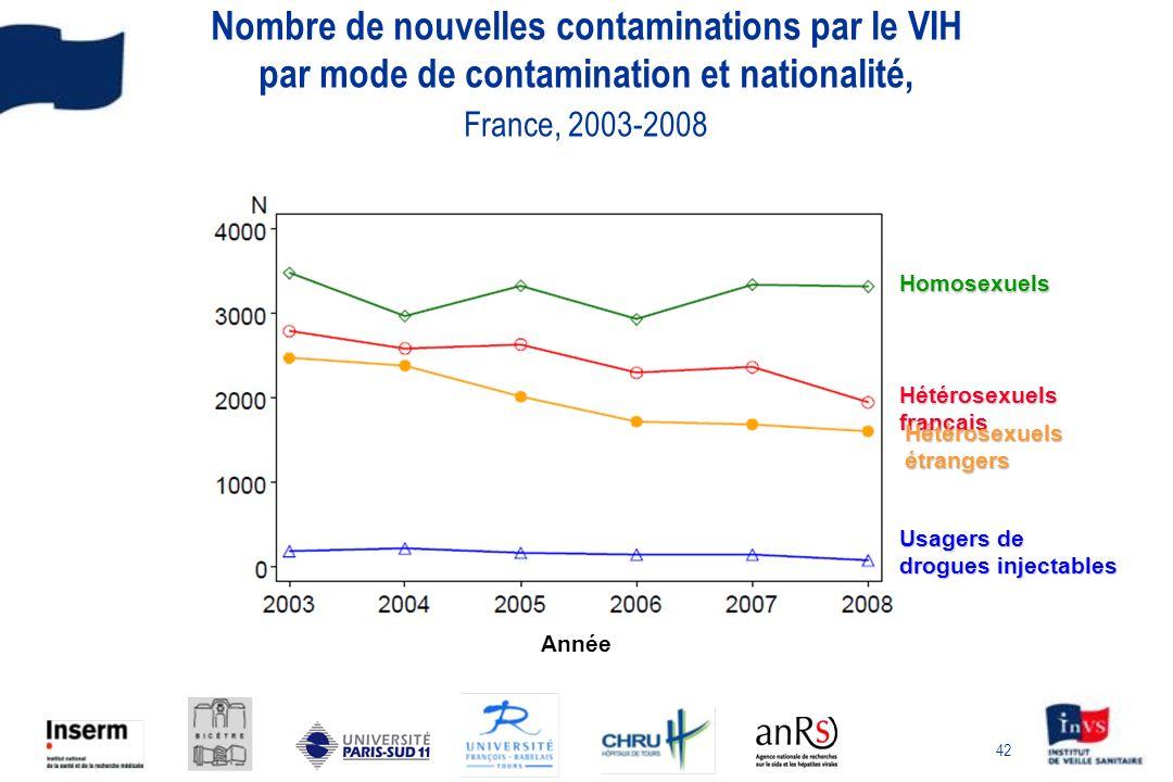 Nombre de nouvelles contaminations par le VIH par mode de contamination et nationalité, France, 2003-2008