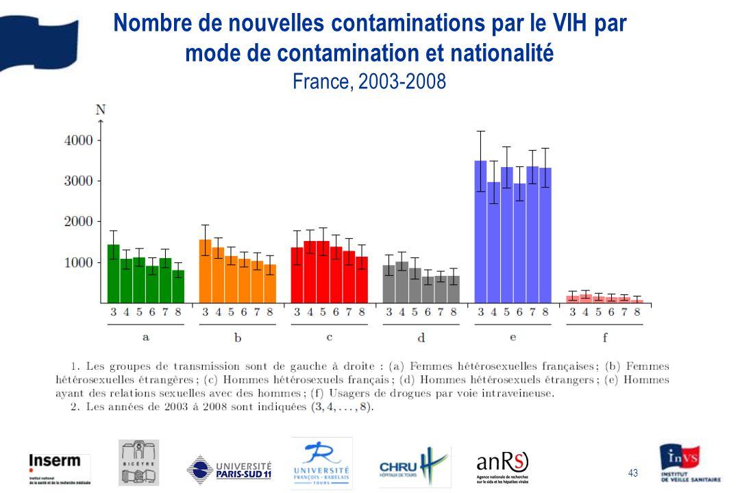 Nombre de nouvelles contaminations par le VIH par mode de contamination et nationalité France, 2003-2008