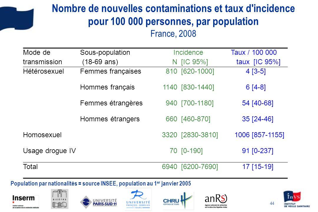 Nombre de nouvelles contaminations et taux d incidence pour 100 000 personnes, par population France, 2008