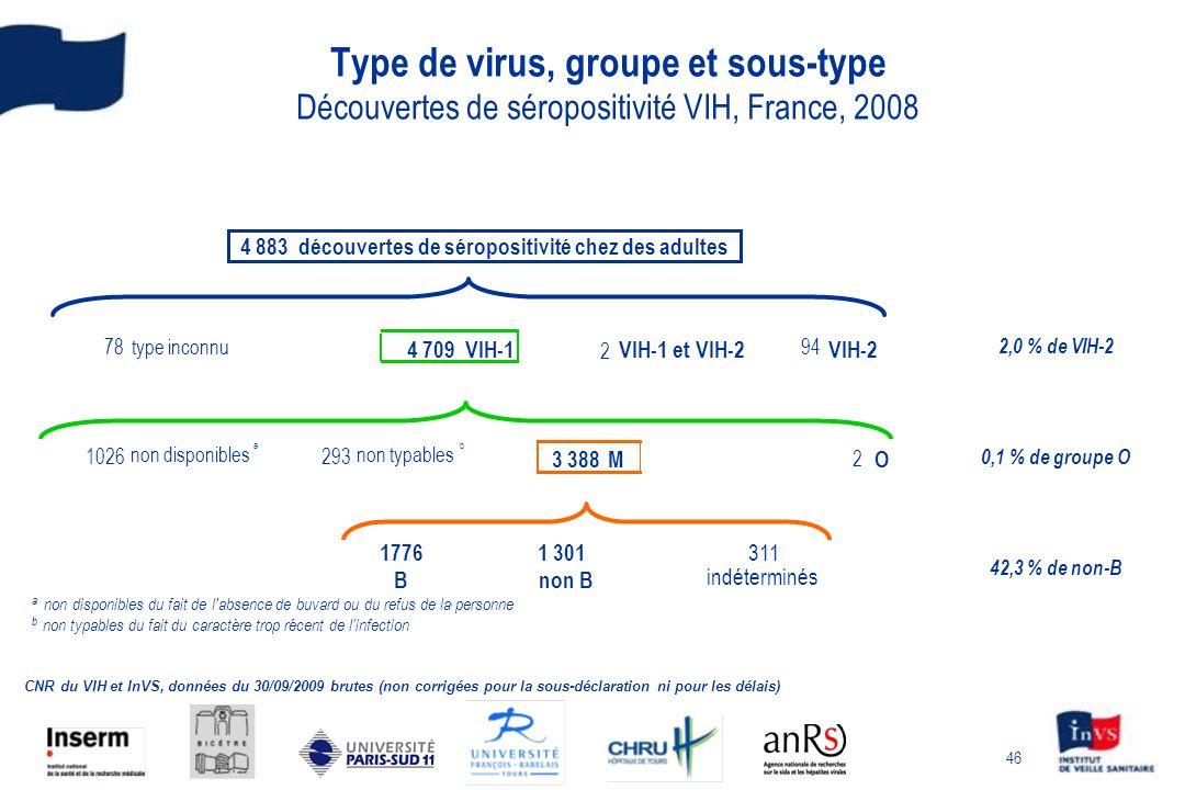 4 883 découvertes de séropositivité chez des adultes