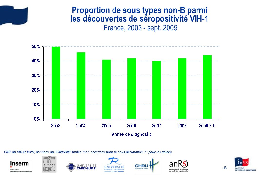 Proportion de sous types non-B parmi les découvertes de séropositivité VIH-1 France, 2003 - sept. 2009