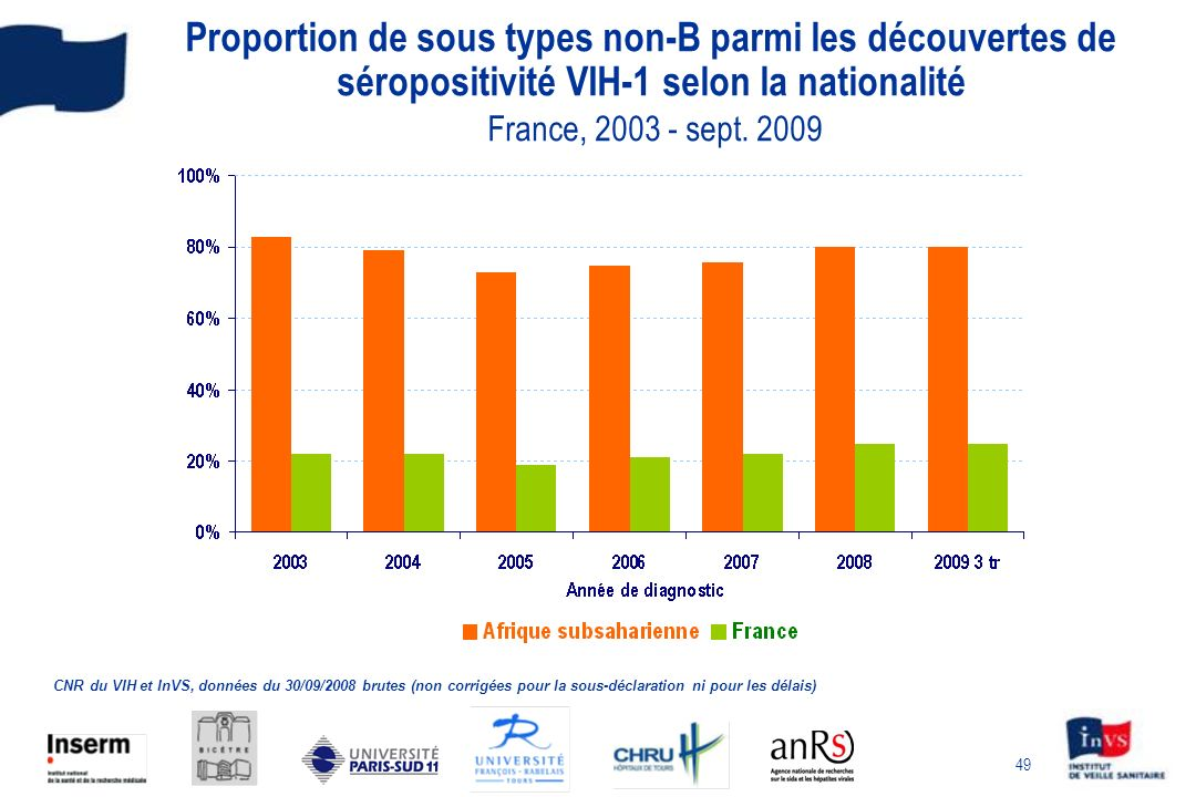 Proportion de sous types non-B parmi les découvertes de séropositivité VIH-1 selon la nationalité France, 2003 - sept. 2009