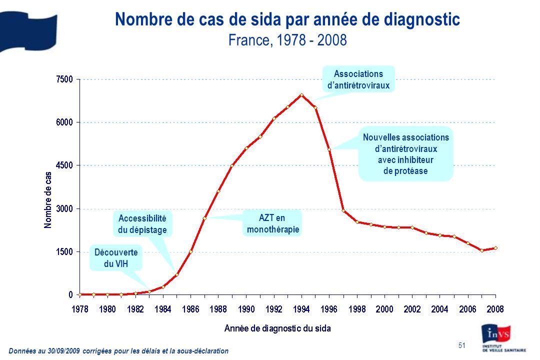 Nombre de cas de sida par année de diagnostic France, 1978 - 2008