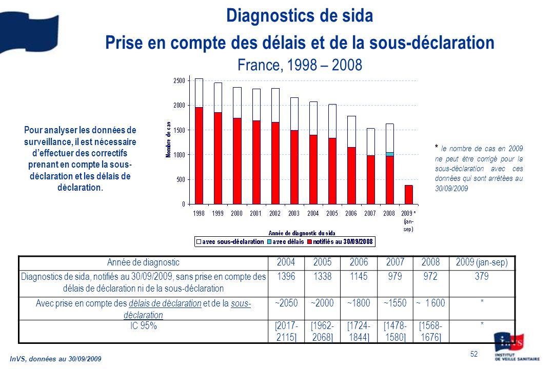 Diagnostics de sida Prise en compte des délais et de la sous-déclaration France, 1998 – 2008