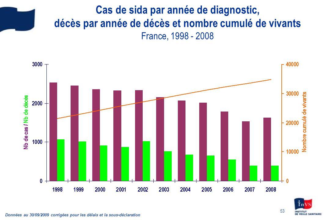 Cas de sida par année de diagnostic, décès par année de décès et nombre cumulé de vivants France, 1998 - 2008