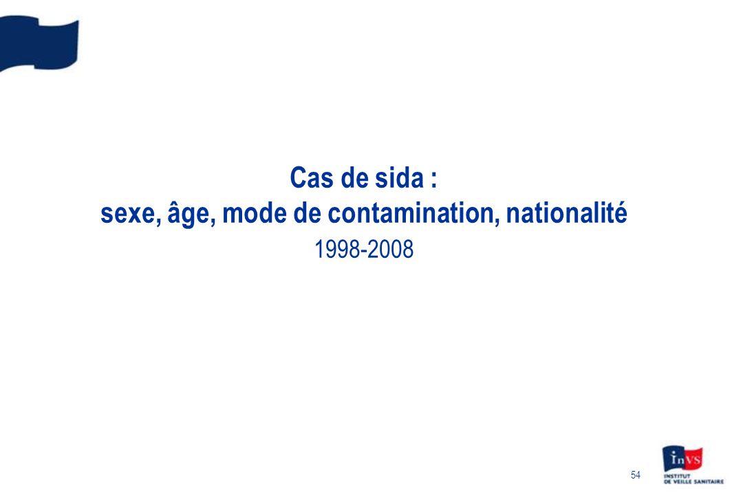 Cas de sida : sexe, âge, mode de contamination, nationalité 1998-2008