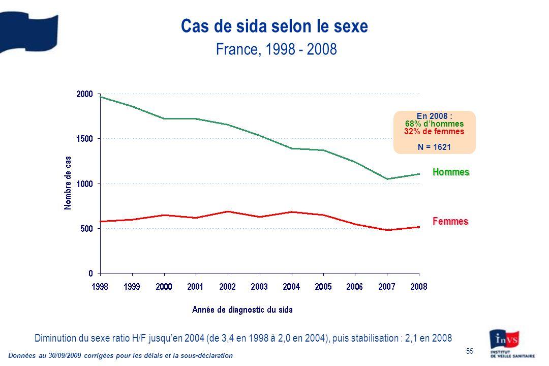 Cas de sida selon le sexe France, 1998 - 2008