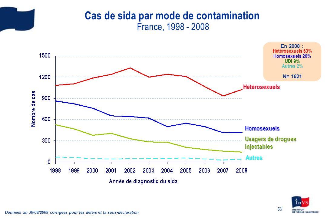 Cas de sida par mode de contamination France, 1998 - 2008