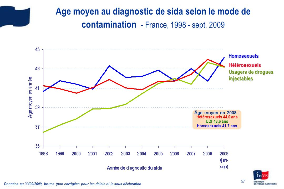 Age moyen au diagnostic de sida selon le mode de contamination - France, 1998 - sept. 2009