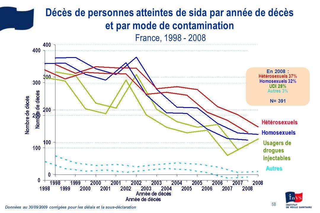 Décès de personnes atteintes de sida par année de décès et par mode de contamination France, 1998 - 2008