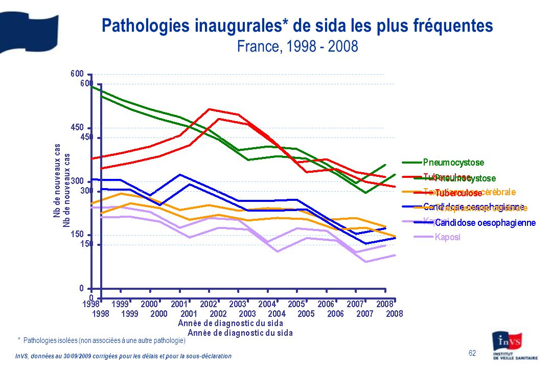 Pathologies inaugurales