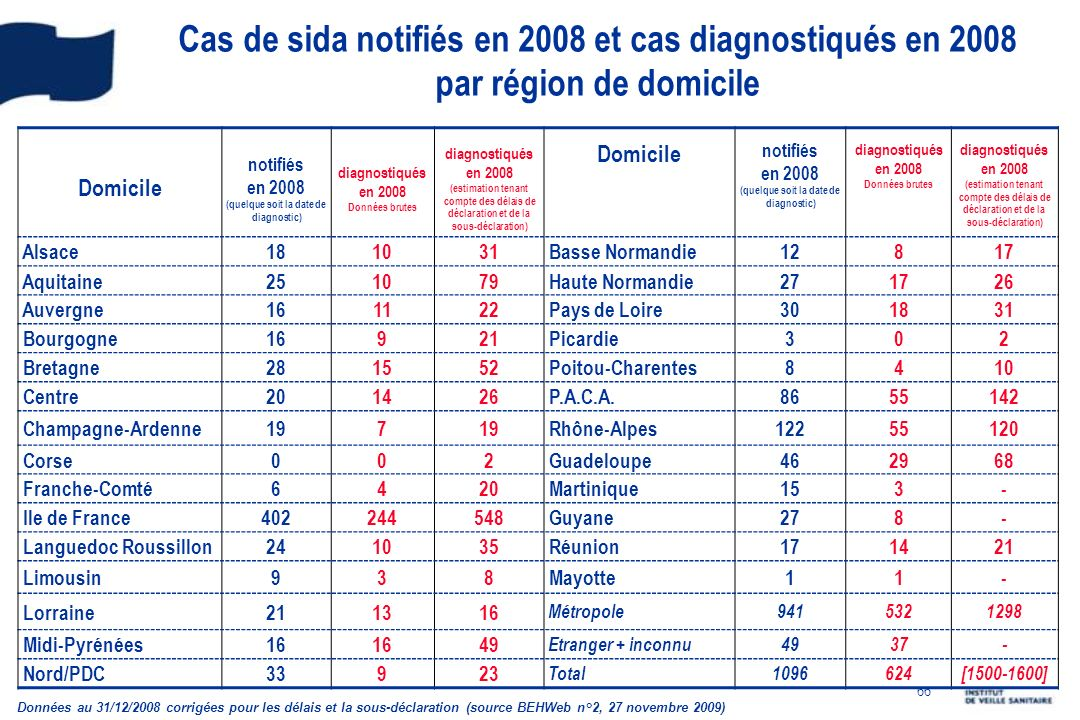 Cas de sida notifiés en 2008 et cas diagnostiqués en 2008 par région de domicile