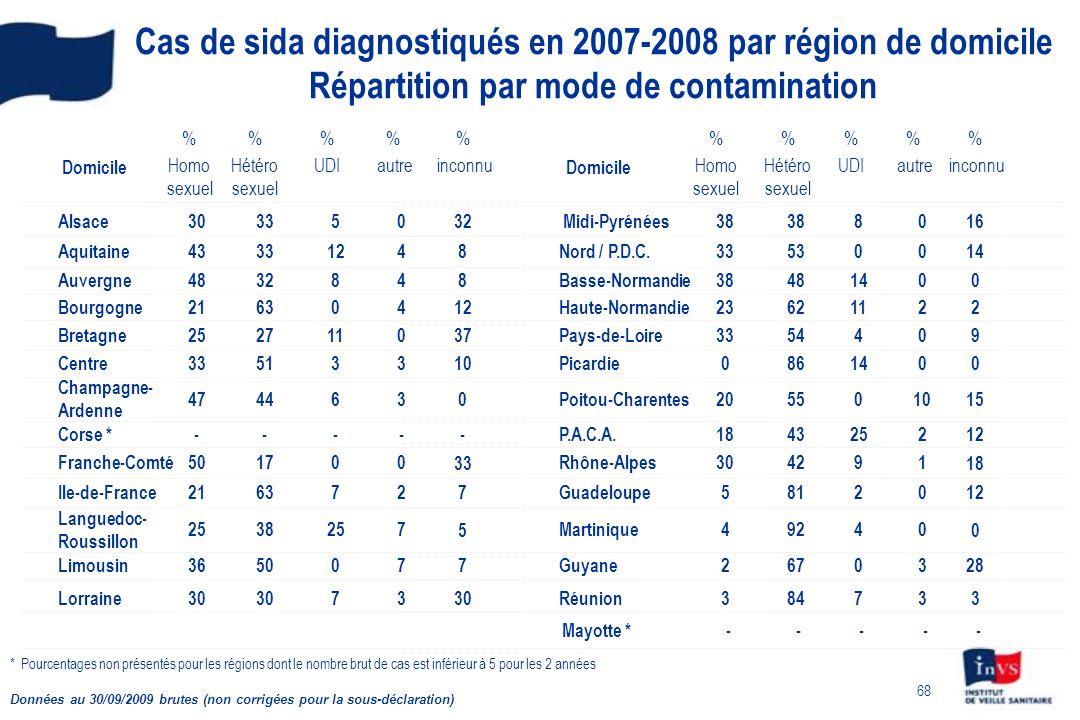 Cas de sida diagnostiqués en 2007-2008 par région de domicile Répartition par mode de contamination